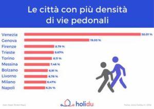 Percorsi a piedi, le città con più densità di vie pedonali - classifica Holidu